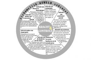 Geestelijke mishandeling: de vernietigende kracht en controle